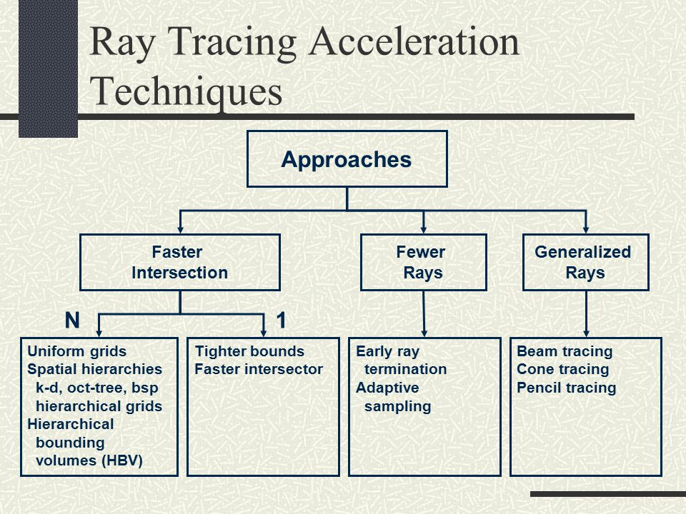 Ray Tracing Acceleration Techniques 1N Faster Intersection Fewer Rays Generalized Rays Approaches Tighter bounds Faster intersector Uniform grids Spatial hierarchies k-d, oct-tree, bsp hierarchical grids Hierarchical bounding volumes (HBV) Early ray termination Adaptive sampling Beam tracing Cone tracing Pencil tracing