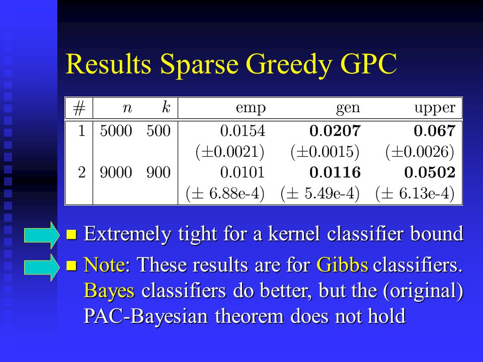 Results Sparse Greedy GPC Extremely tight for a kernel classifier bound Extremely tight for a kernel classifier bound Note: These results are for Gibbs classifiers.
