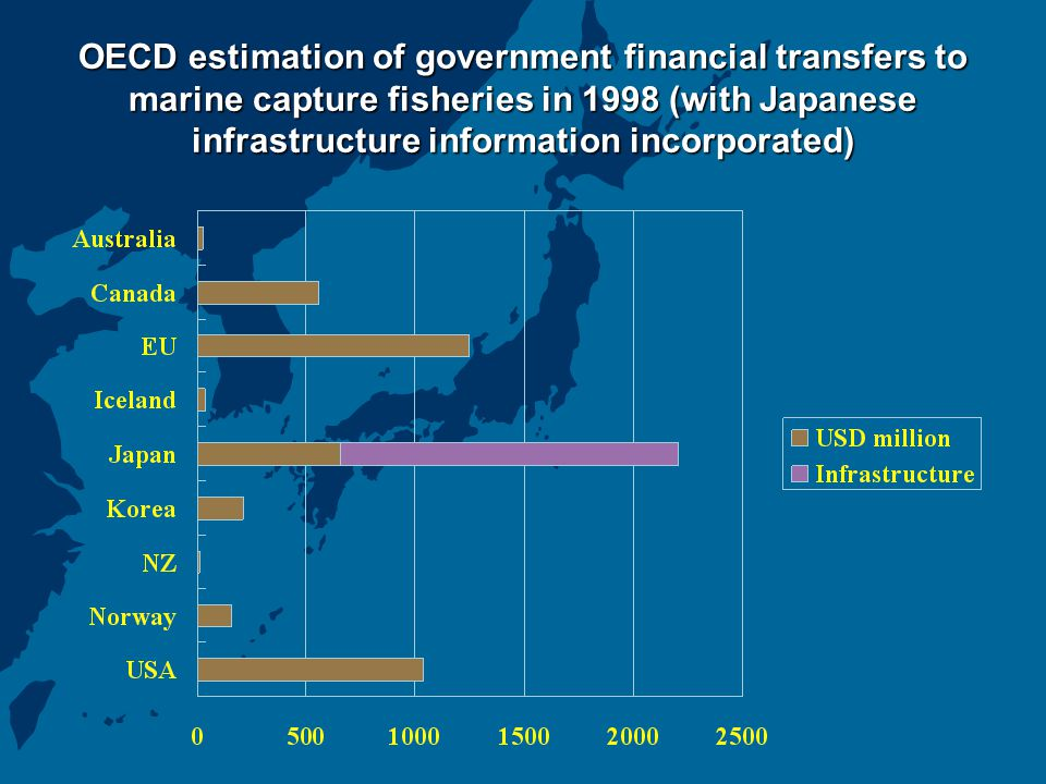 OECD estimation of government financial transfers to marine capture fisheries in 1998 (with Japanese infrastructure information incorporated)