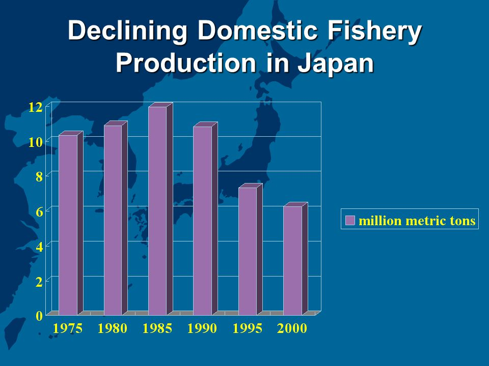 Declining Domestic Fishery Production in Japan