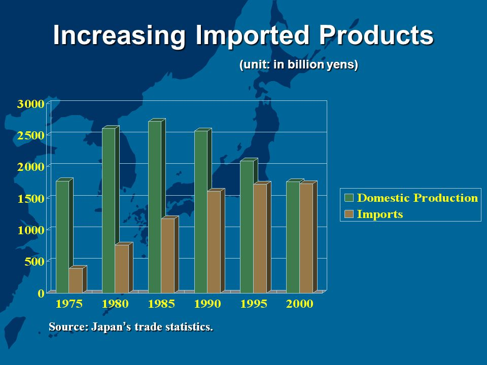 Increasing Imported Products (unit: in billion yens) Source: Japan ' s trade statistics.