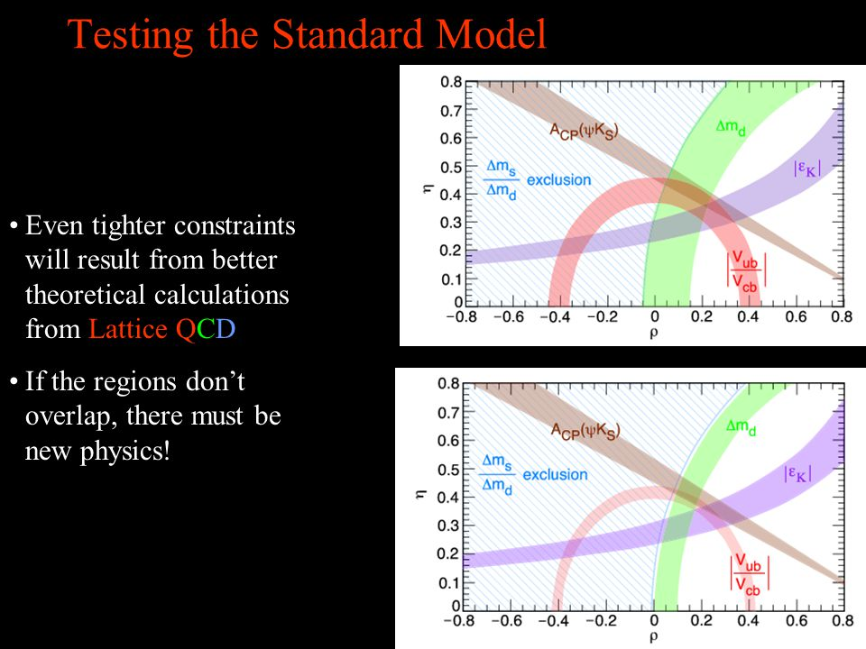 Testing the Standard Model Even tighter constraints will result from better theoretical calculations from Lattice QCD If the regions don't overlap, there must be new physics!