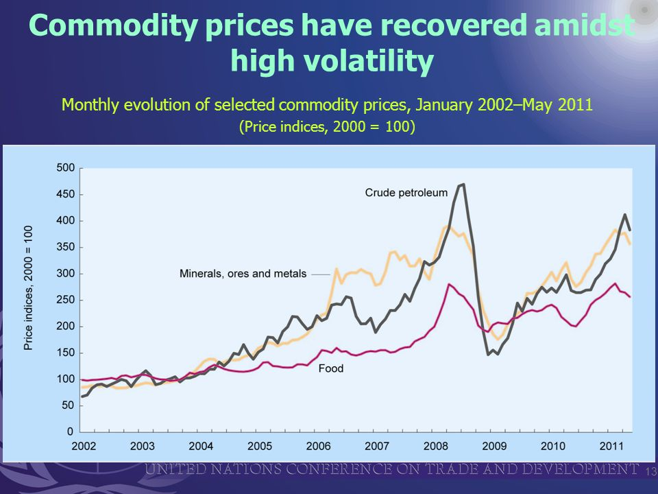 13 Commodity prices have recovered amidst high volatility Monthly evolution of selected commodity prices, January 2002–May 2011 (Price indices, 2000 = 100)