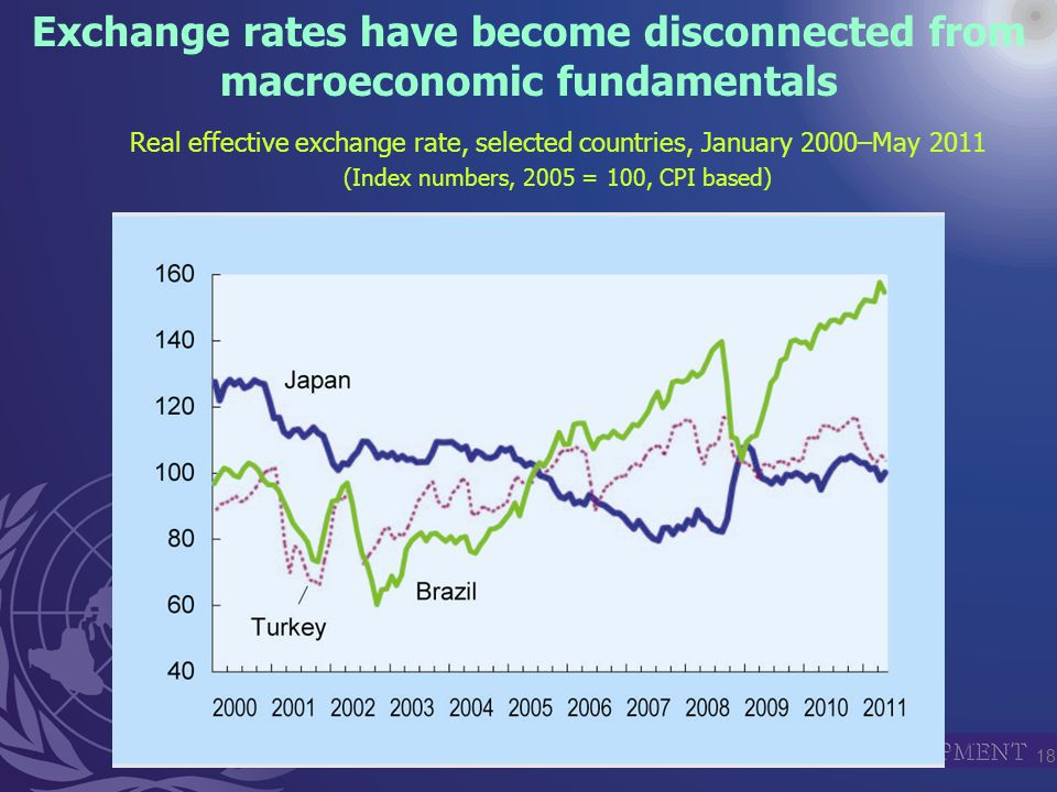 18 Exchange rates have become disconnected from macroeconomic fundamentals Real effective exchange rate, selected countries, January 2000–May 2011 (Index numbers, 2005 = 100, CPI based)