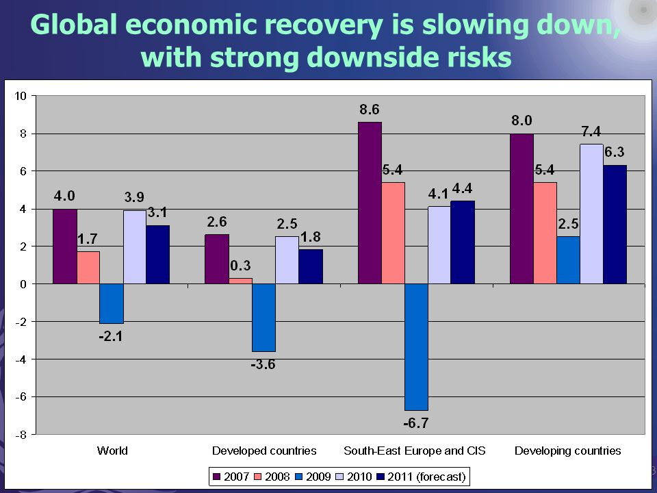 3 Global economic recovery is slowing down, with strong downside risks