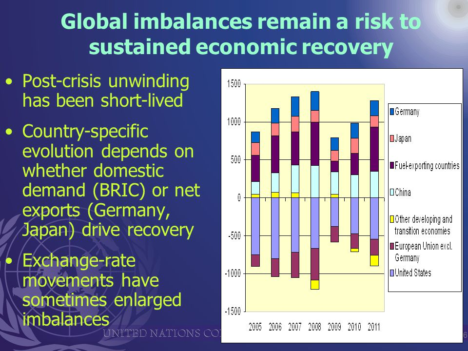 6 Global imbalances remain a risk to sustained economic recovery Post-crisis unwinding has been short-lived Country-specific evolution depends on whether domestic demand (BRIC) or net exports (Germany, Japan) drive recovery Exchange-rate movements have sometimes enlarged imbalances