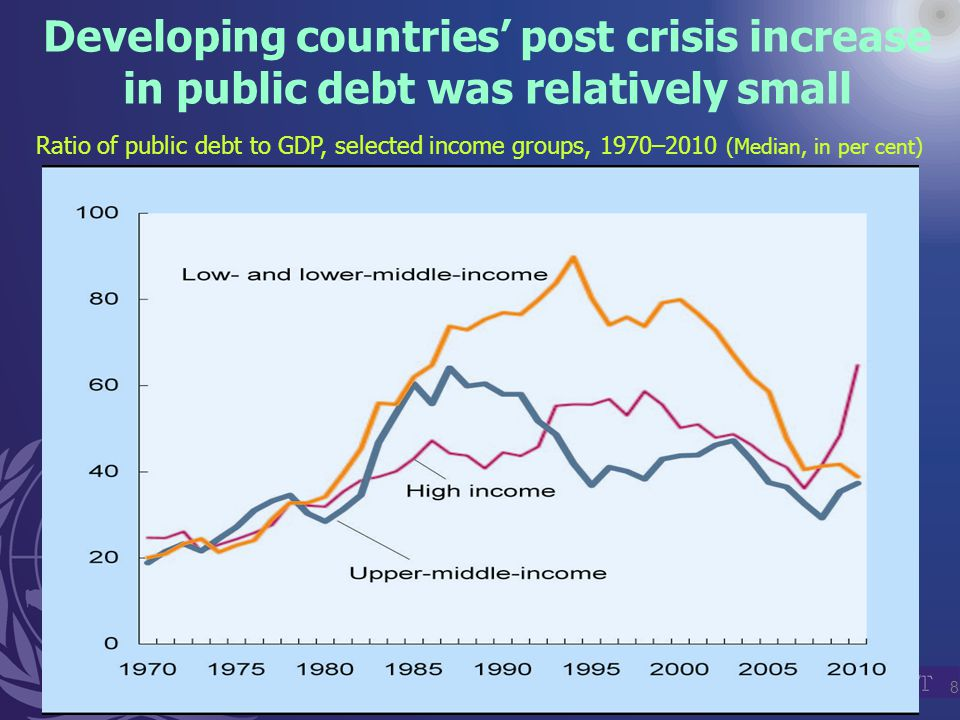 8 Developing countries' post crisis increase in public debt was relatively small Ratio of public debt to GDP, selected income groups, 1970–2010 (Median, in per cent)