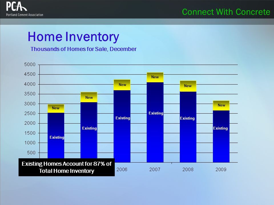 Connect With Concrete Home Inventory Existing New Thousands of Homes for Sale, December New Existing New Existing Homes Account for 87% of Total Home Inventory Existing New