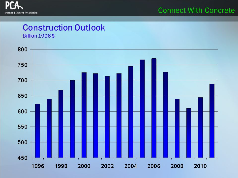 Connect With Concrete Economic Outlook: Policy Stimulus  Potential of significant policy impact does not arrive until second half 2008.