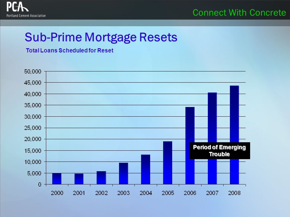 Connect With Concrete Sub-Prime Mortgage Resets Total Loans Scheduled for Reset Period of Emerging Trouble