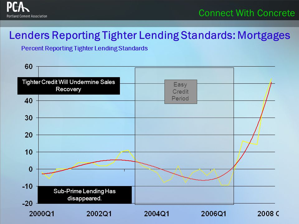 Connect With Concrete Lenders Reporting Tighter Lending Standards: Mortgages Easy Credit Period Tighter Credit Will Undermine Sales Recovery Sub-Prime Lending Has disappeared.