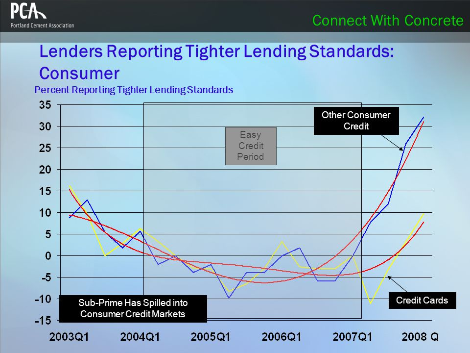 Connect With Concrete Lenders Reporting Tighter Lending Standards: Commercial Easy Credit Period Small Firms Sub-Prime Has Spilled into Commercial Credit Markets Percent Reporting Tighter Lending Standards Medium to Large Firms