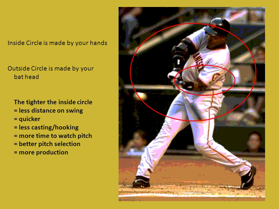 Inside Circle is made by your hands Outside Circle is made by your bat head The tighter the inside circle = less distance on swing = quicker = less casting/hooking = more time to watch pitch = better pitch selection = more production