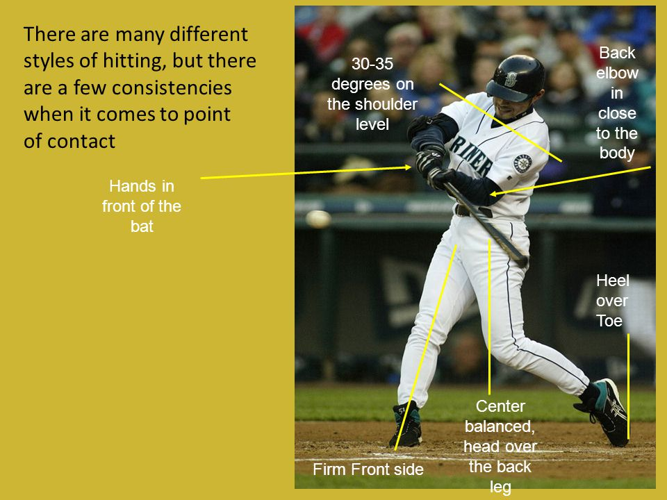 There are many different styles of hitting, but there are a few consistencies when it comes to point of contact Hands in front of the bat Firm Front s