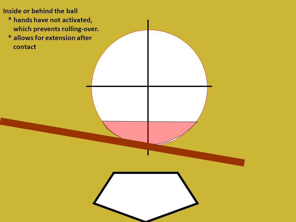 Inside or behind the ball * hands have not activated, which prevents rolling-over.