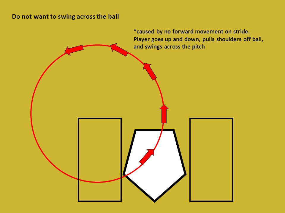 Do not want to swing across the ball *caused by no forward movement on stride.