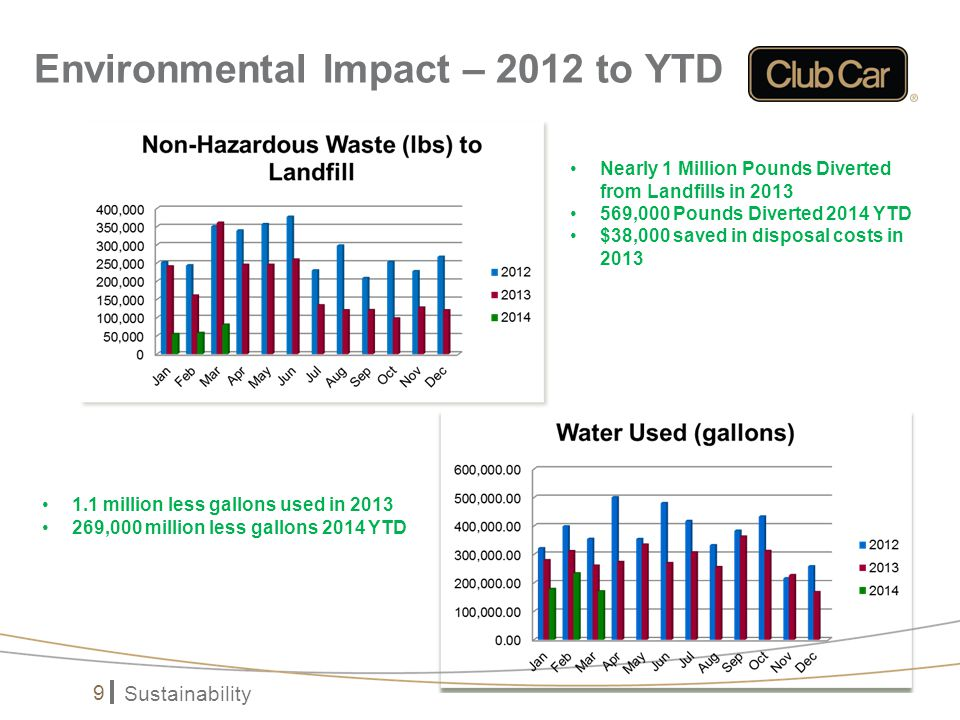 Sustainability 9 Environmental Impact – 2012 to YTD Nearly 1 Million Pounds Diverted from Landfills in 2013 569,000 Pounds Diverted 2014 YTD $38,000 saved in disposal costs in 2013 1.1 million less gallons used in 2013 269,000 million less gallons 2014 YTD
