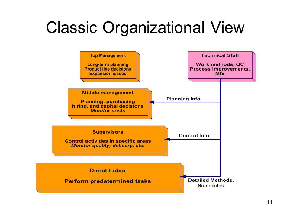 11 Classic Organizational View