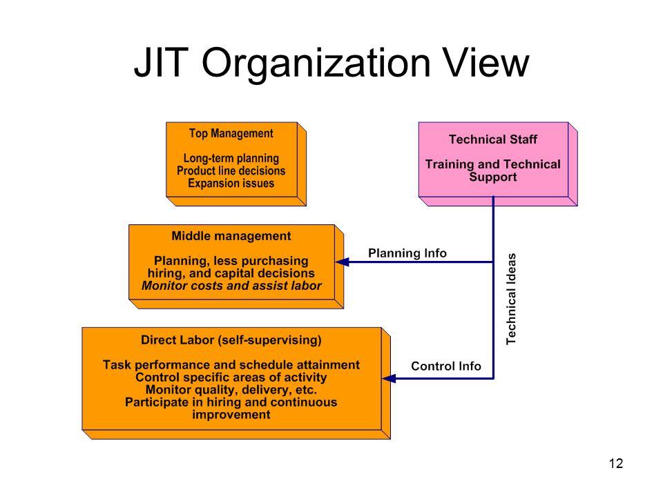 12 JIT Organization View