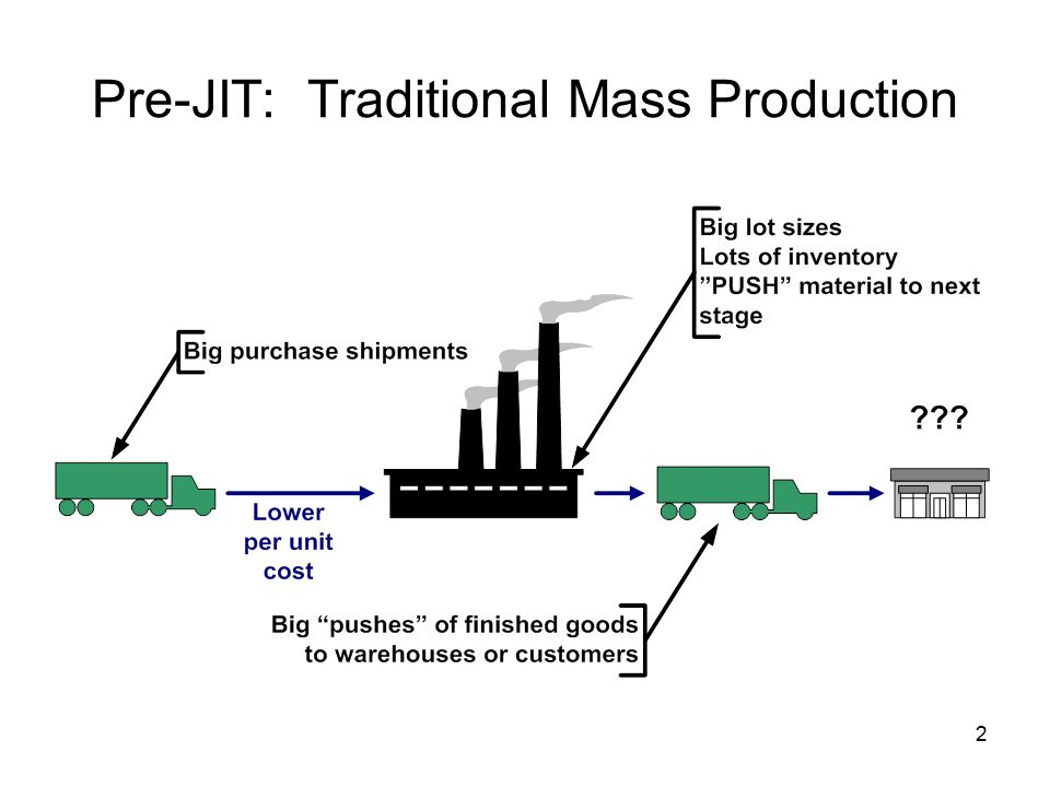 2 Pre-JIT: Traditional Mass Production