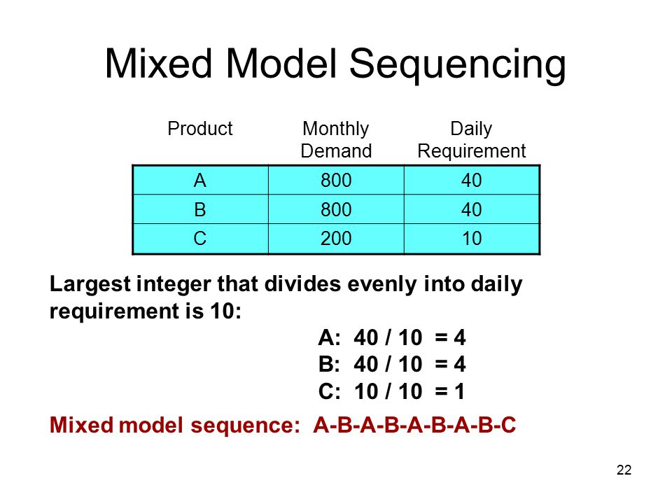 22 Mixed Model Sequencing Largest integer that divides evenly into daily requirement is 10: A: 40 / 10 = 4 B: 40 / 10 = 4 C: 10 / 10 = 1 Mixed model sequence: A-B-A-B-A-B-A-B-C ProductMonthly Demand Daily Requirement A80040 B80040 C20010