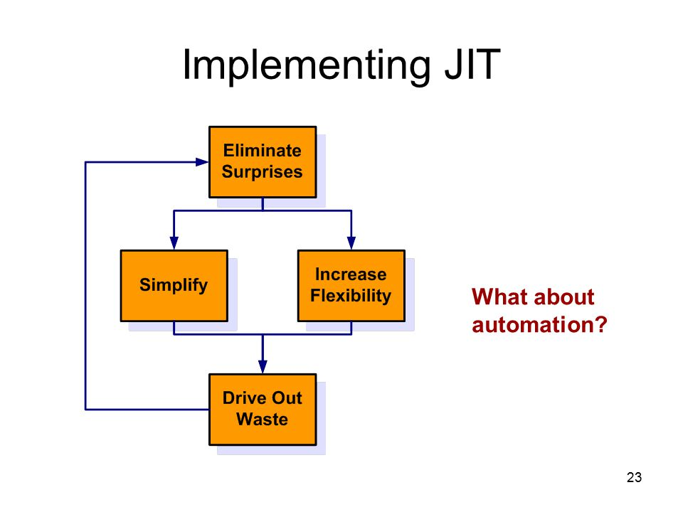 23 Implementing JIT What about automation