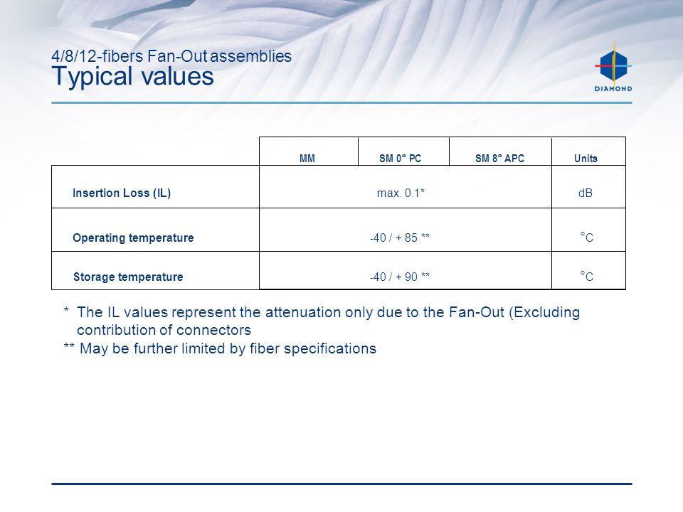 4/8/12-fibers Fan-Out assemblies Typical values MMSM 0° PCSM 8° APCUnits Insertion Loss (IL) max.