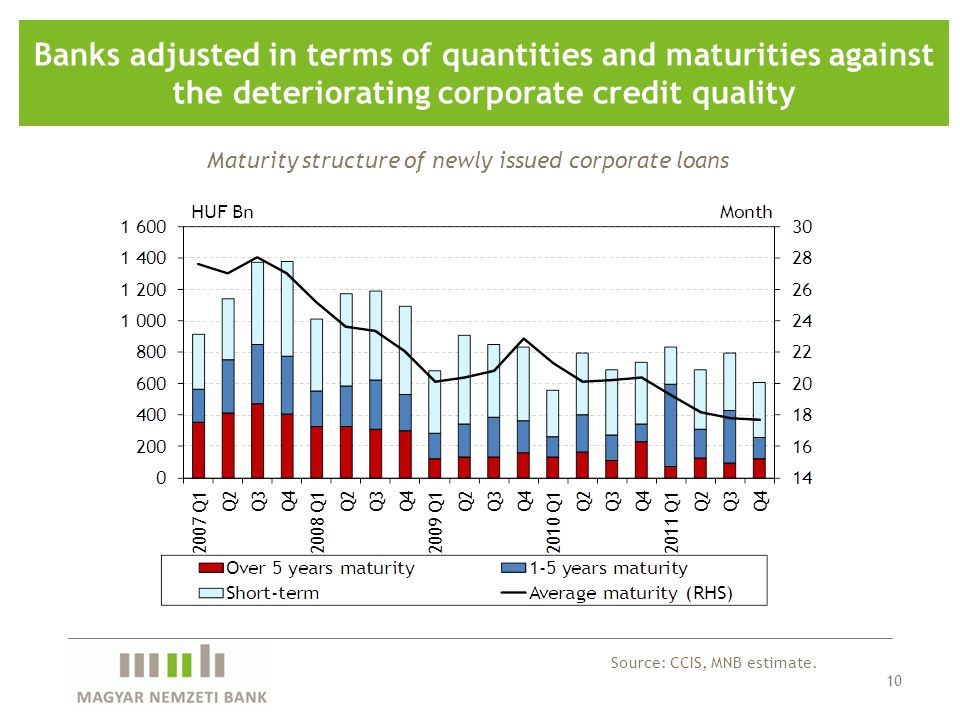 10 Banks adjusted in terms of quantities and maturities against the deteriorating corporate credit quality Source: CCIS, MNB estimate.