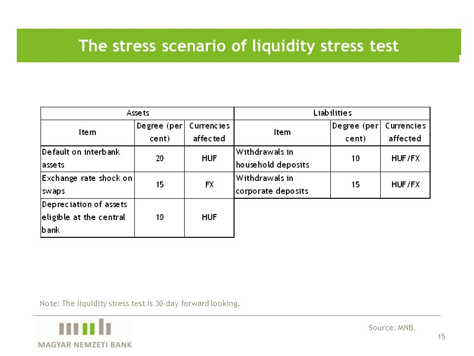 15 The stress scenario of liquidity stress test Source: MNB.