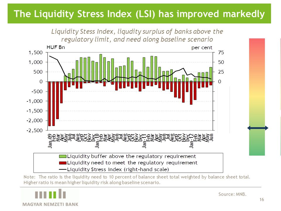16 The Liquidity Stress Index (LSI) has improved markedly Source: MNB.