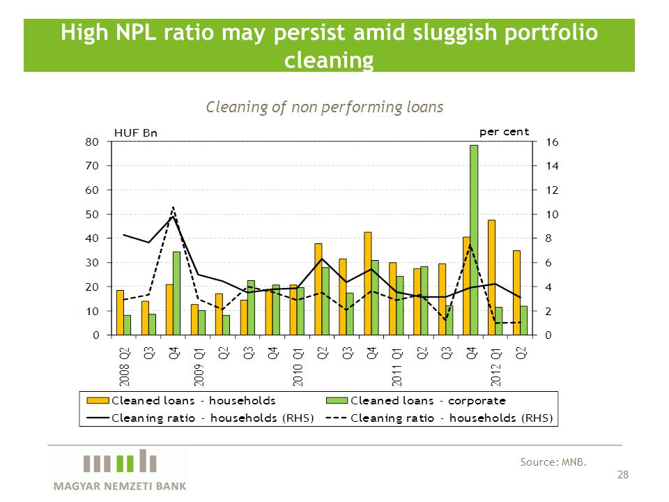 28 High NPL ratio may persist amid sluggish portfolio cleaning Source: MNB.