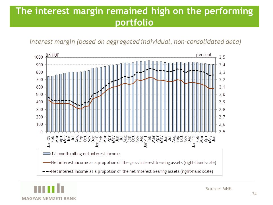 34 The interest margin remained high on the performing portfolio Source: MNB.