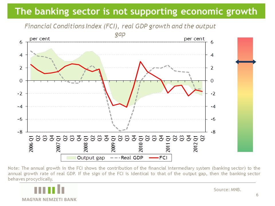 6 The banking sector is not supporting economic growth Source: MNB.