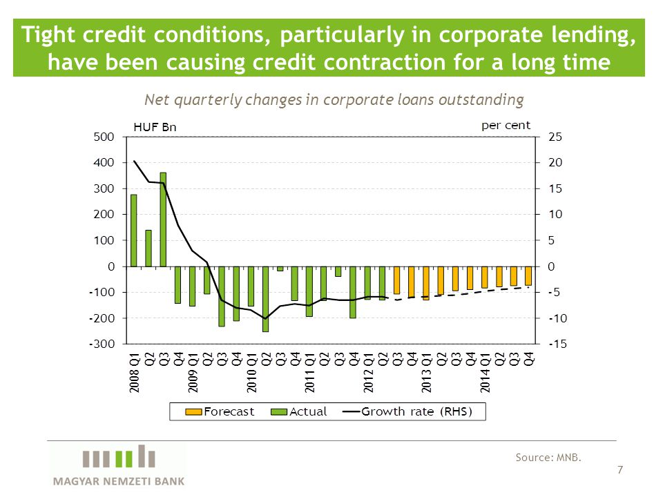 8 Credit supply constraints are driven primarily by low willingness to lend Source: MNB.