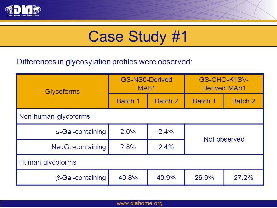 www.diahome.org Case Study #1 Differences in glycosylation profiles were observed: Glycoforms GS-NS0-Derived MAb1 GS-CHO-K1SV- Derived MAb1 Batch 1Bat