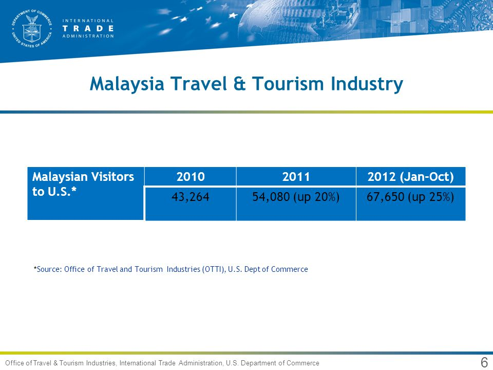 7 Office of Travel & Tourism Industries, International Trade Administration, U.S.