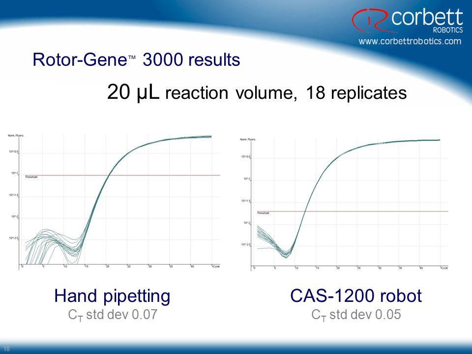 18 Rotor-Gene ™ 3000 results CAS-1200 robot C T std dev 0.05 20 µL reaction volume, 18 replicates Hand pipetting C T std dev 0.07