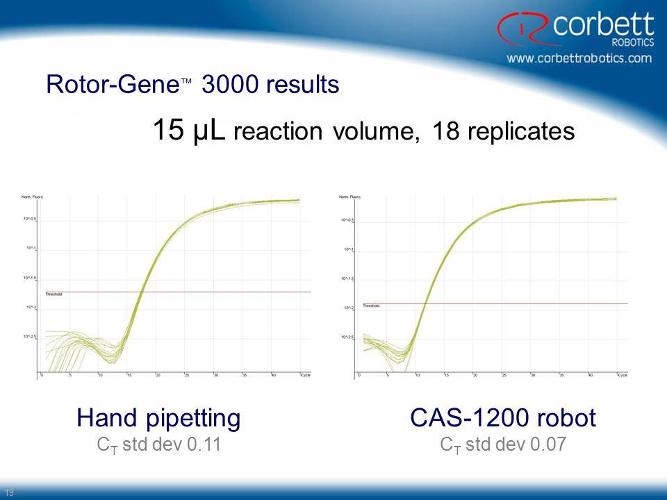 19 Rotor-Gene ™ 3000 results 15 µL reaction volume, 18 replicates Hand pipetting C T std dev 0.11 CAS-1200 robot C T std dev 0.07