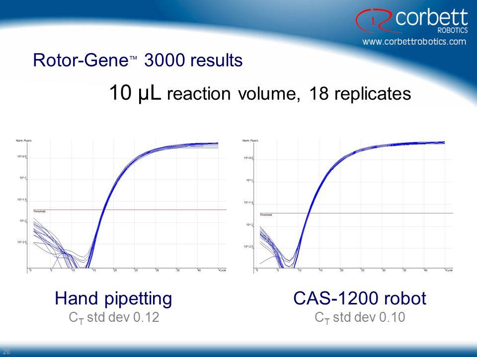 20 Rotor-Gene ™ 3000 results 10 µL reaction volume, 18 replicates Hand pipetting C T std dev 0.12 CAS-1200 robot C T std dev 0.10