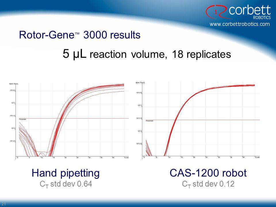 21 Rotor-Gene ™ 3000 results 5 µL reaction volume, 18 replicates Hand pipetting C T std dev 0.64 CAS-1200 robot C T std dev 0.12
