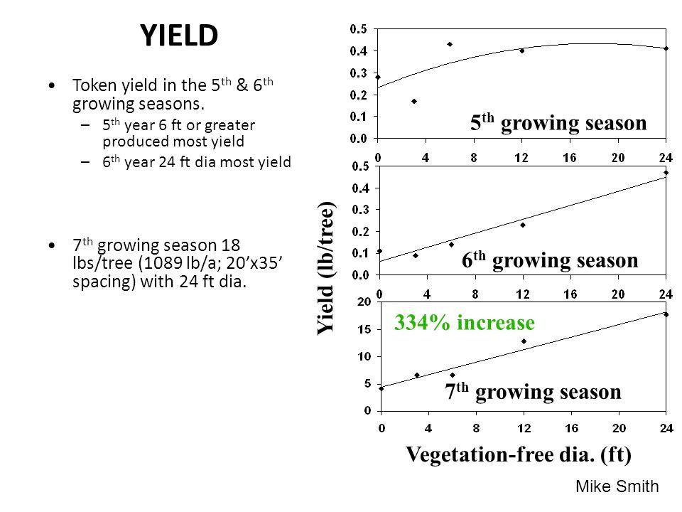 YIELD Token yield in the 5 th & 6 th growing seasons.