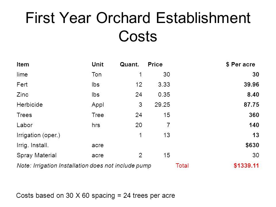 First Year Orchard Establishment Costs ItemUnitQuant.Price$ Per acre limeTon130 Fertlbs123.3339.96 Zinclbs240.358.40 HerbicideAppl329.2587.75 TreesTree2415360 Laborhrs207140 Irrigation (oper.)113 Irrig.