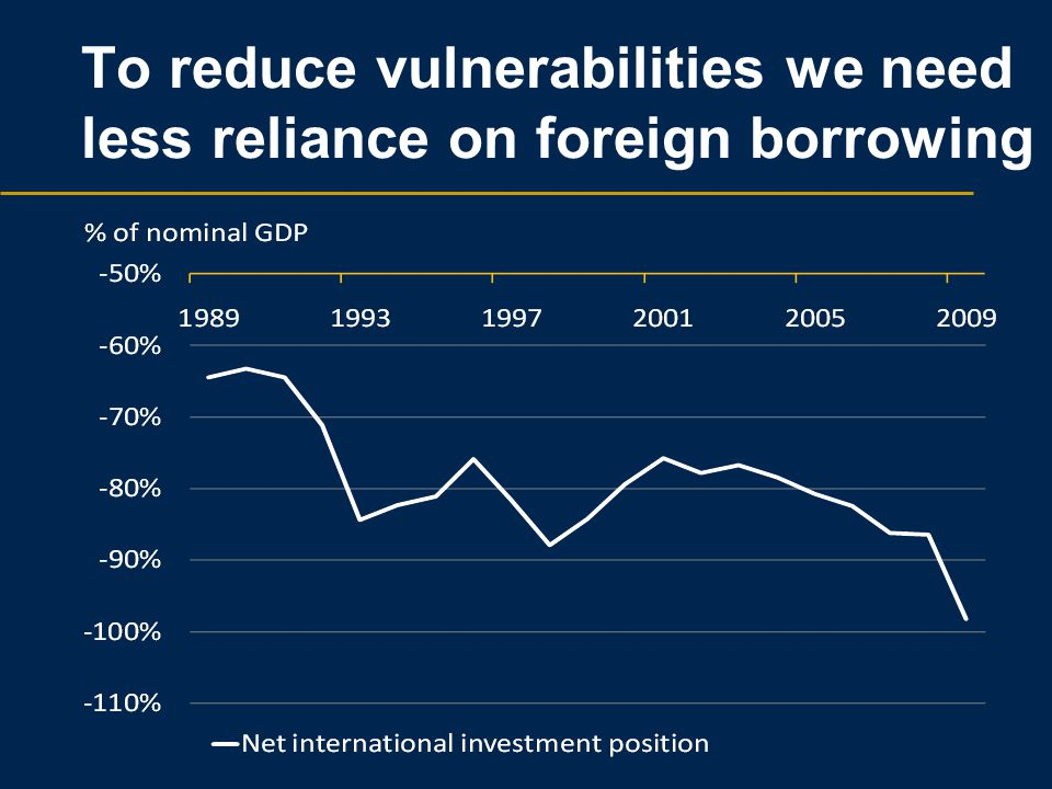 To reduce vulnerabilities we need less reliance on foreign borrowing
