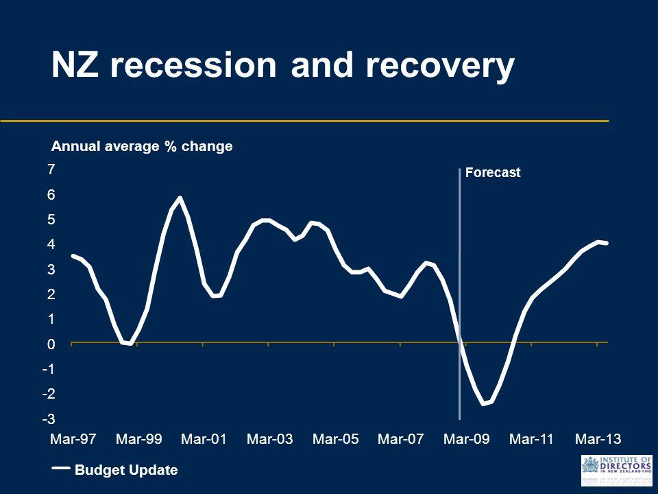 NZ recession and recovery -3 -2 0 1 2 3 4 5 6 7 Mar-97Mar-99Mar-01Mar-03Mar-05Mar-07Mar-09Mar-11Mar-13 Budget Update Annual average % change Forecast