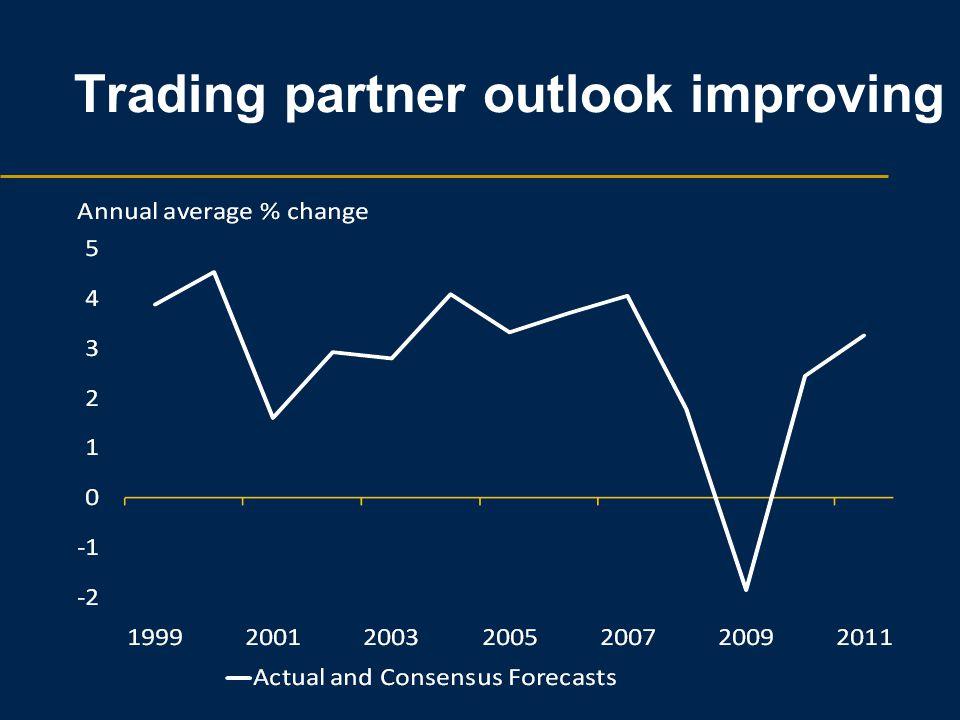Trading partner outlook improving
