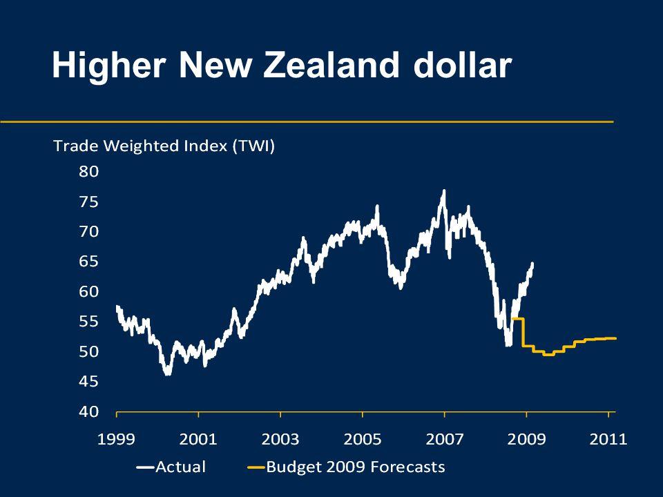 Higher New Zealand dollar