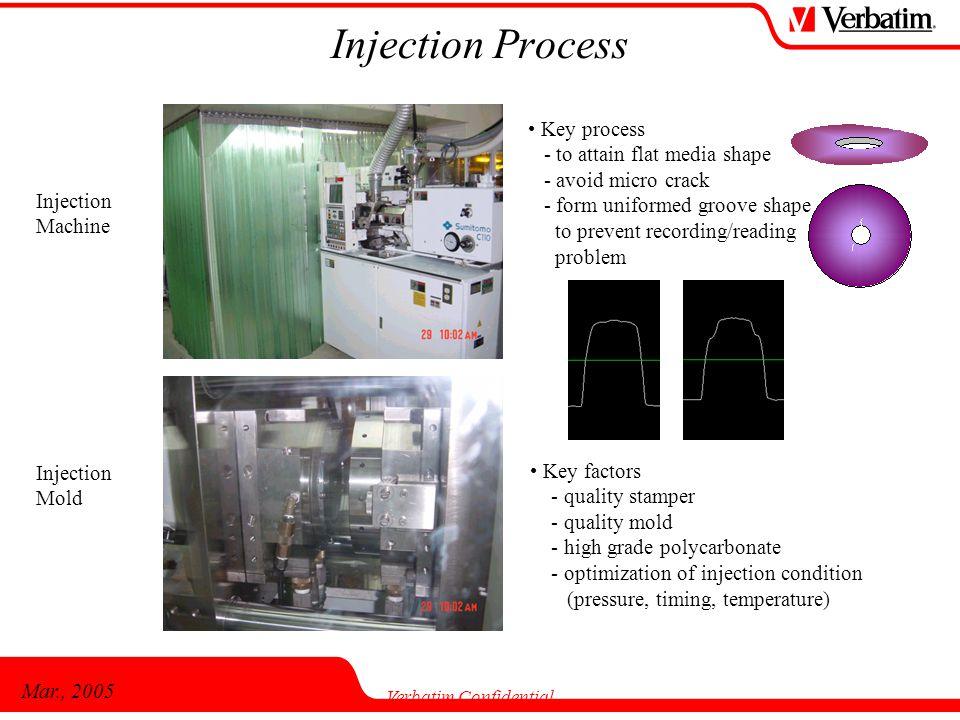 Mar., 2005 Verbatim Confidential Injection Machine Injection Mold Injection Process Key process - to attain flat media shape - avoid micro crack - for