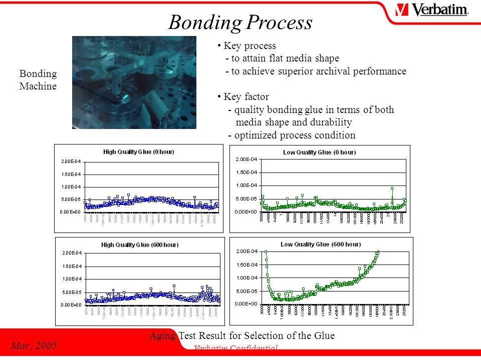 Mar., 2005 Verbatim Confidential Bonding Process Bonding Machine Key process - to attain flat media shape - to achieve superior archival performance K