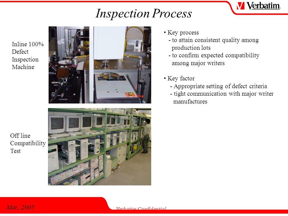 Mar., 2005 Verbatim Confidential Inspection Process Inline 100% Defect Inspection Machine Off line Compatibility Test Key process - to attain consiste