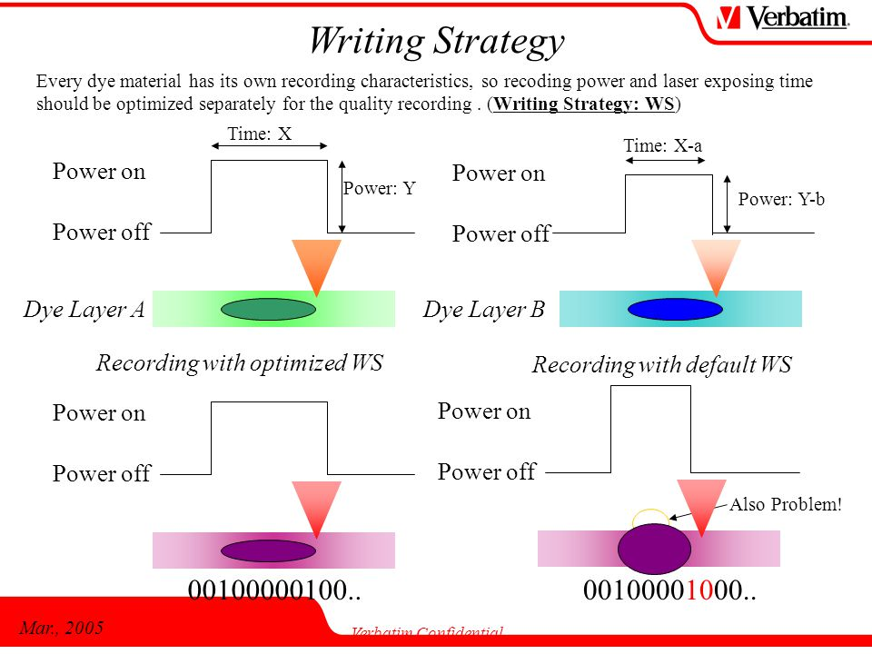 Mar., 2005 Verbatim Confidential Dye Layer A Power off Power on Time: X Power: Y Dye Layer B Power off Power on Time: X-a Power: Y-b Writing Strategy Every dye material has its own recording characteristics, so recoding power and laser exposing time should be optimized separately for the quality recording.
